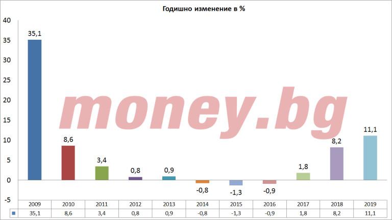 Годишно изменение в % към януари месец между 2009 и 2019 година