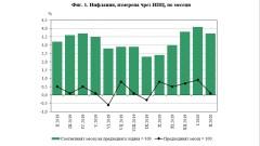 3.7% годишна инфлация към февруари 2020 г. отчете НСИ