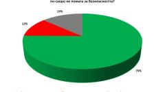 75% от българите вярват, че колани в автобусите им гарантират безопасност