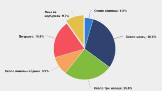 Всеки десети българин вече не издържал финансово на кризата
