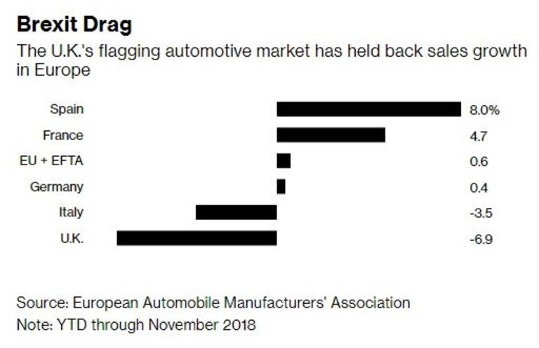 Намаляващите продажби на коли на Острова влияят негативно на целия европейски пазар
