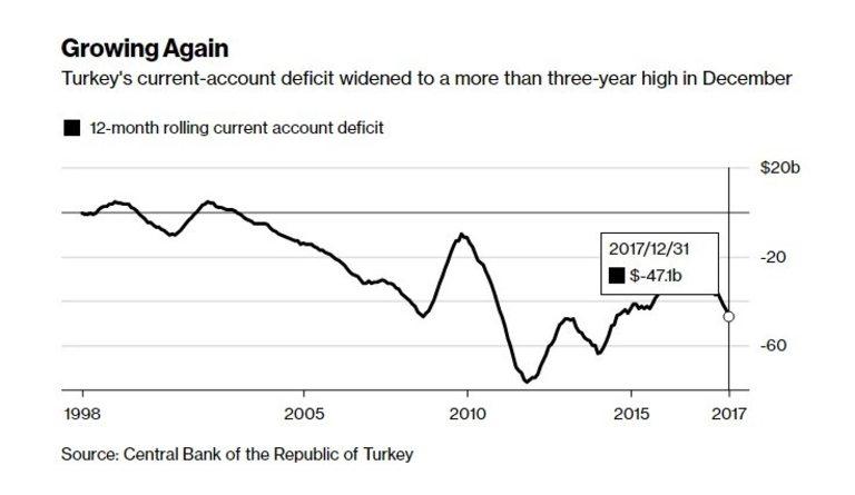 Дефицитът по текущата сметка на Турция продължава да набъбва