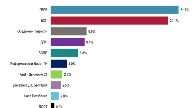 """2.6 % разлика между ГЕРБ и БСП изчисли """"Алфа Рисърч"""""""