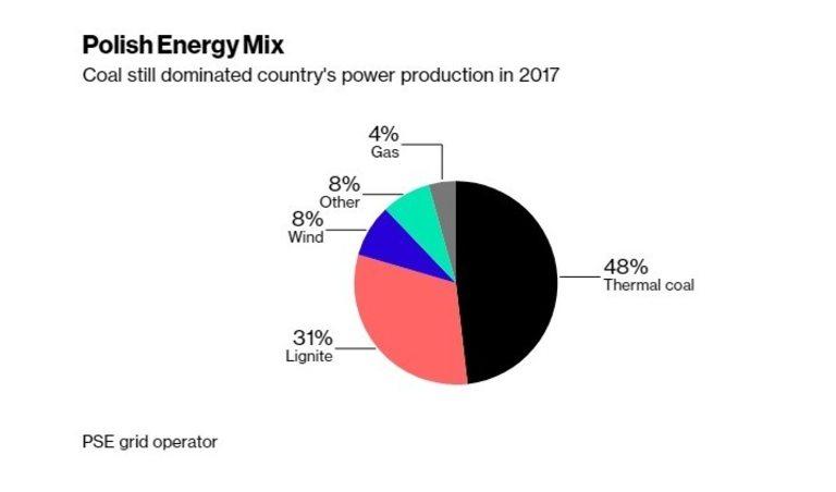 Въглищата все още са основен източник на енергия в Полша
