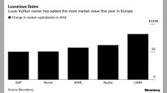 Бернар Арно забогатя с още $39 милиарда през 2019