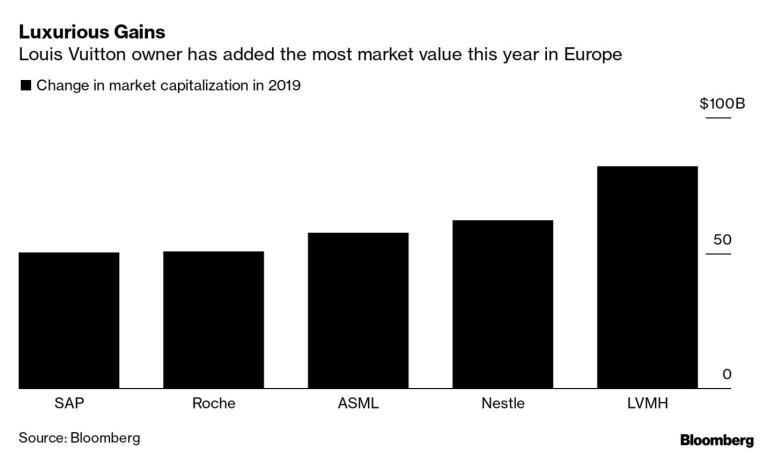 Кои компании увеличиха най-много оценката си през 2019?